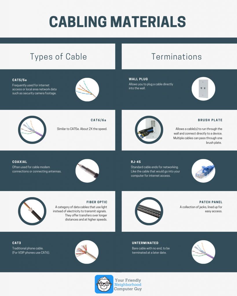 Low-voltage cabling materials guide infographics