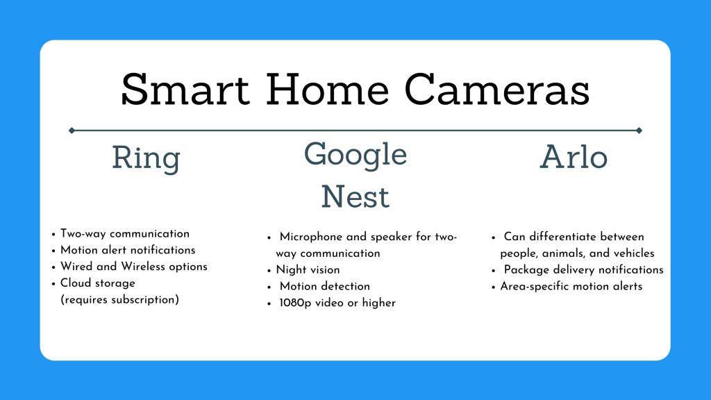 Smart Home Security Cameras infographic