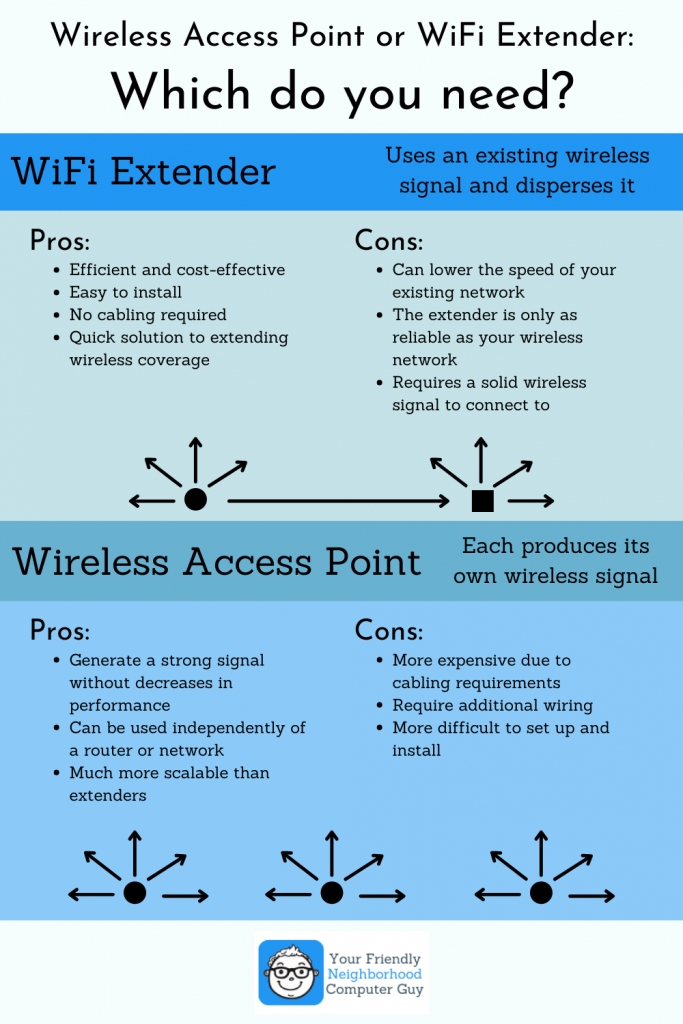 WAPs-vs-WiFi-extenders-683x1024.png